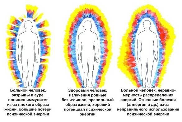 aura-cheloveka