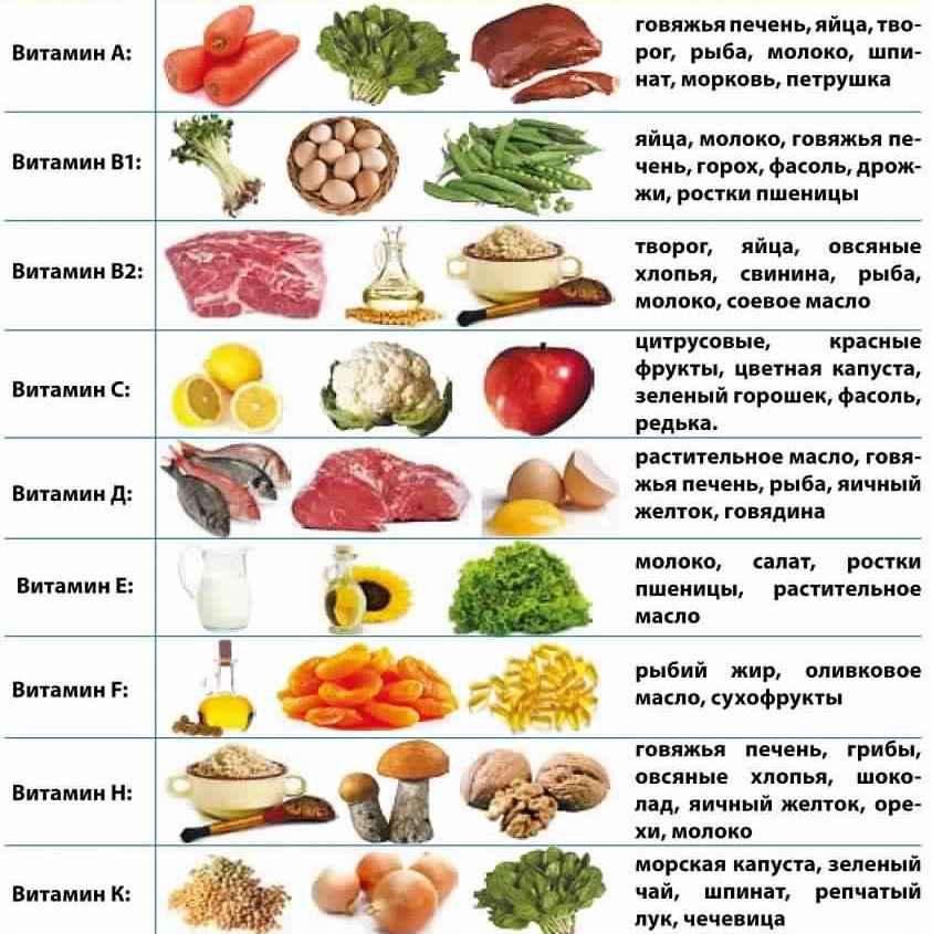 Где находится больше всего витамина а