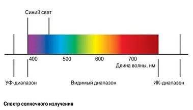 solnechnyi-spectr