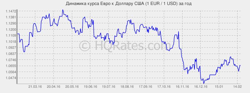 динамика евро к доллару США