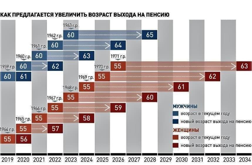 таблица выходы на пенсию по годам с 2019