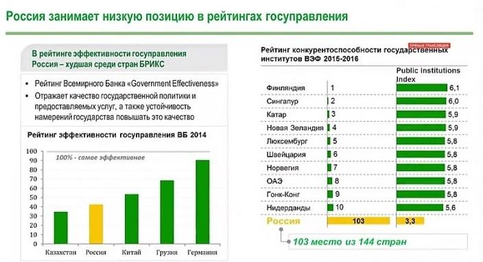 Недоверие власти в РФ