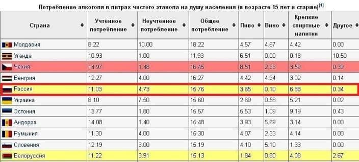 Россия в цифрах и рейтингах