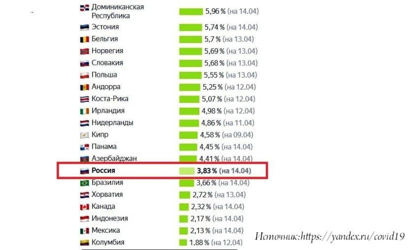статистика вакцинирования в РФ на 14 апреля
